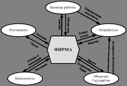 Роль снабжения в экономике Предприятия курсовая