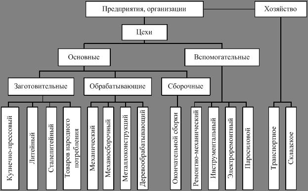 Схема структуры производства на предприятии