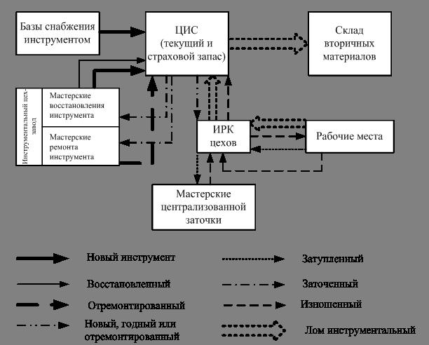 Организация работы снабжения схема