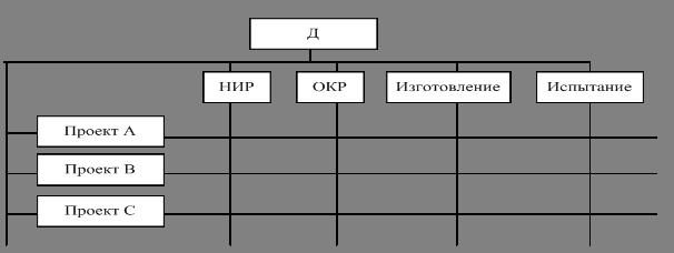 Построение организационной структуры это схема эффективной системы управления Формирование структуры...
